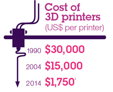 cost of 3D printers