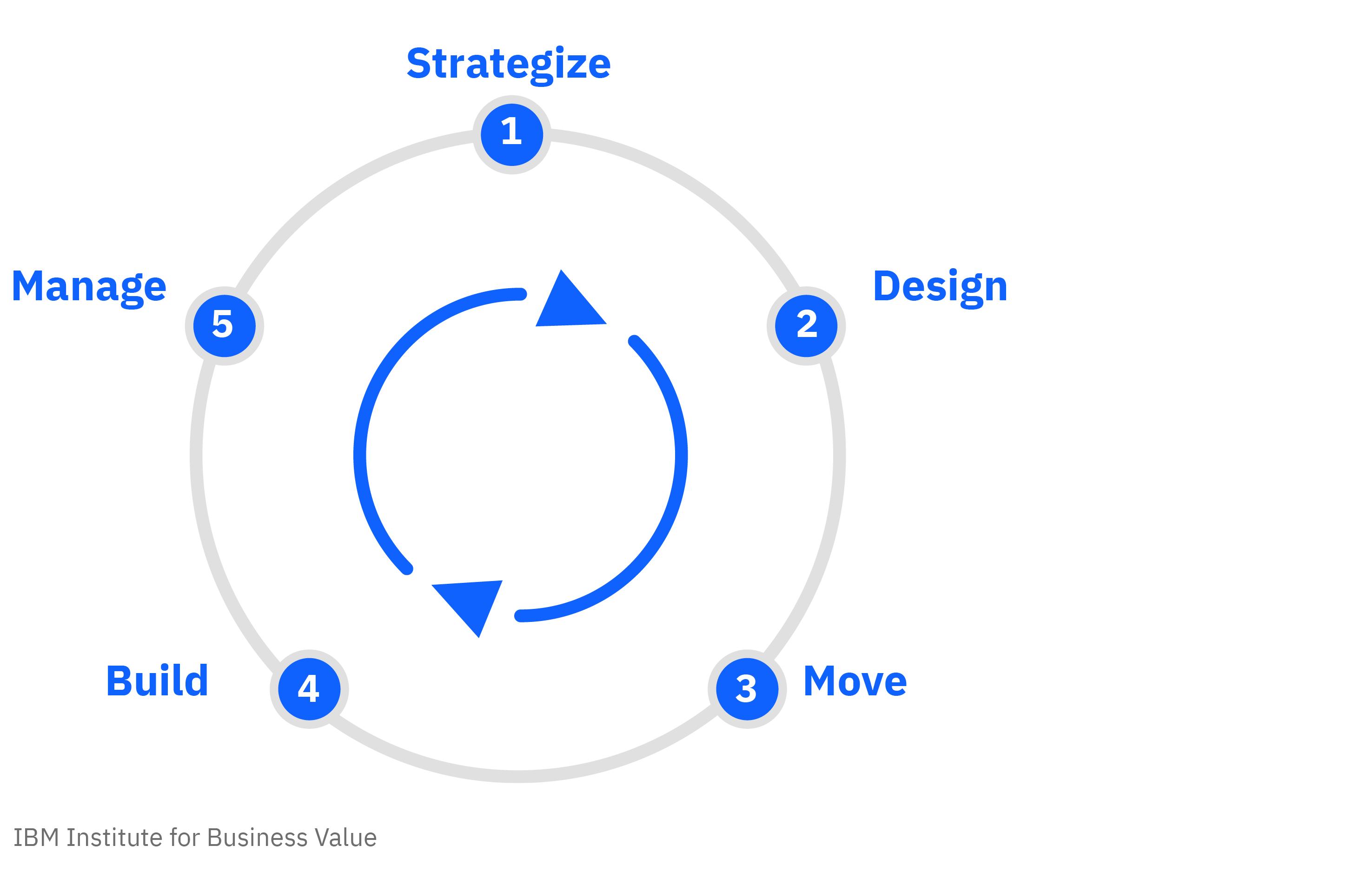 Five steps to achieving the hybrid cloud platform advantage